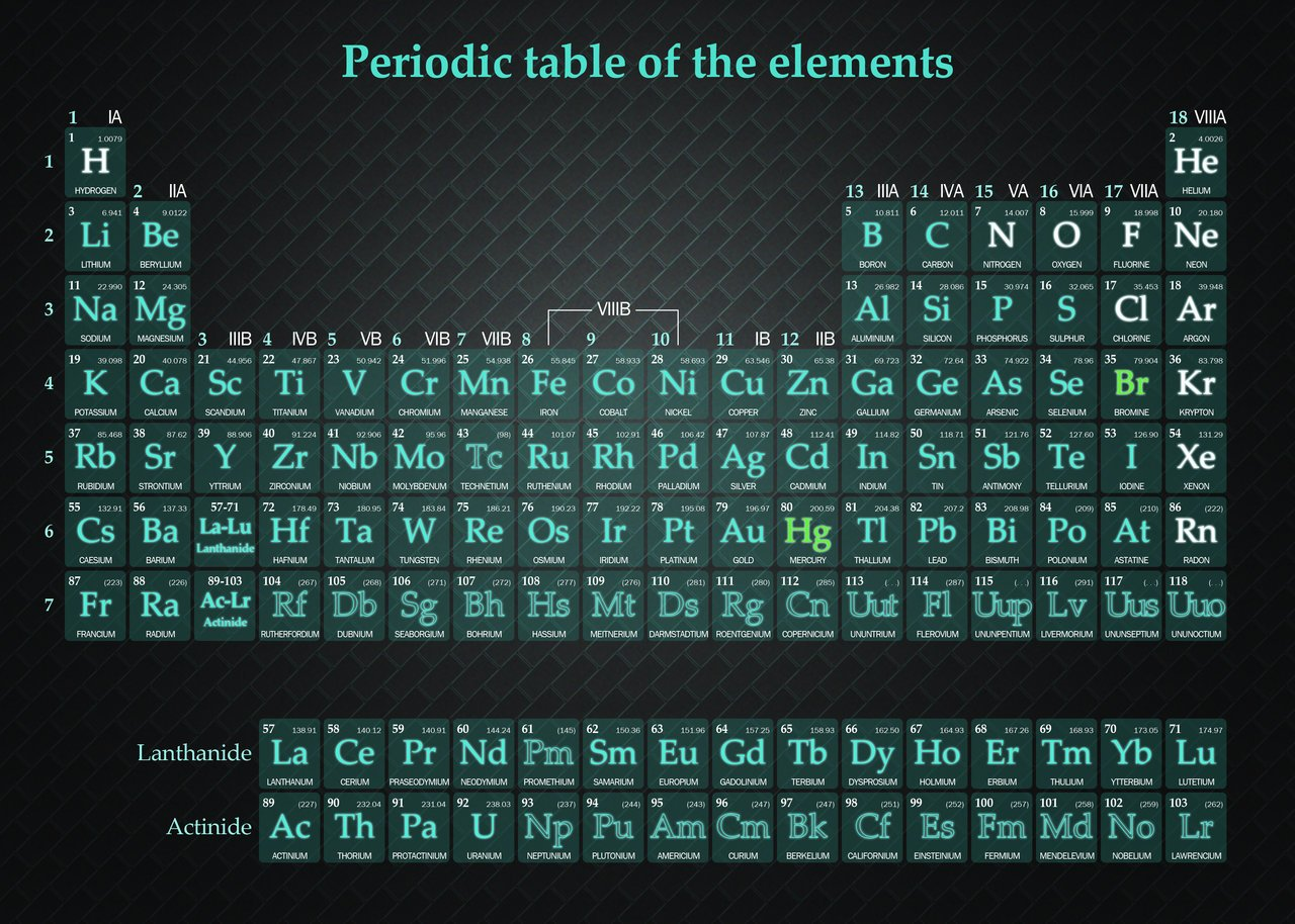 periodic table of the elements by lilienb 1280x914