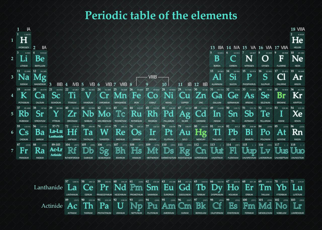 1680x1050 elements periodic - photo #20