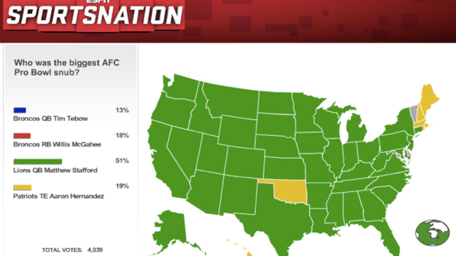 Most Of ESPN SportsNation Thinks NFC QB Matthew Stafford Is The 1600x900