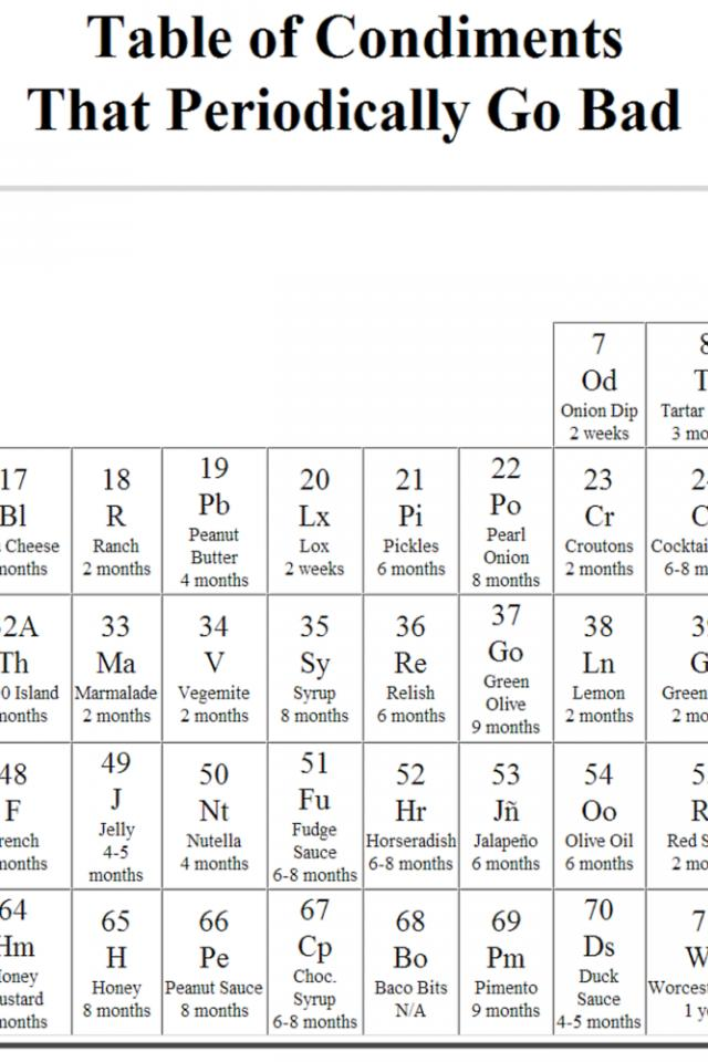 Periodic table periodic table of elements high definition periodic table periodic table of elements high definition periodic table wallpaper high resolution wallpapersafari urtaz Gallery