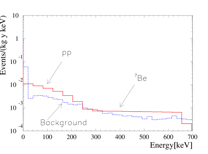 Simulated spectra of the low energy neutrino signal in the SSM 850x630