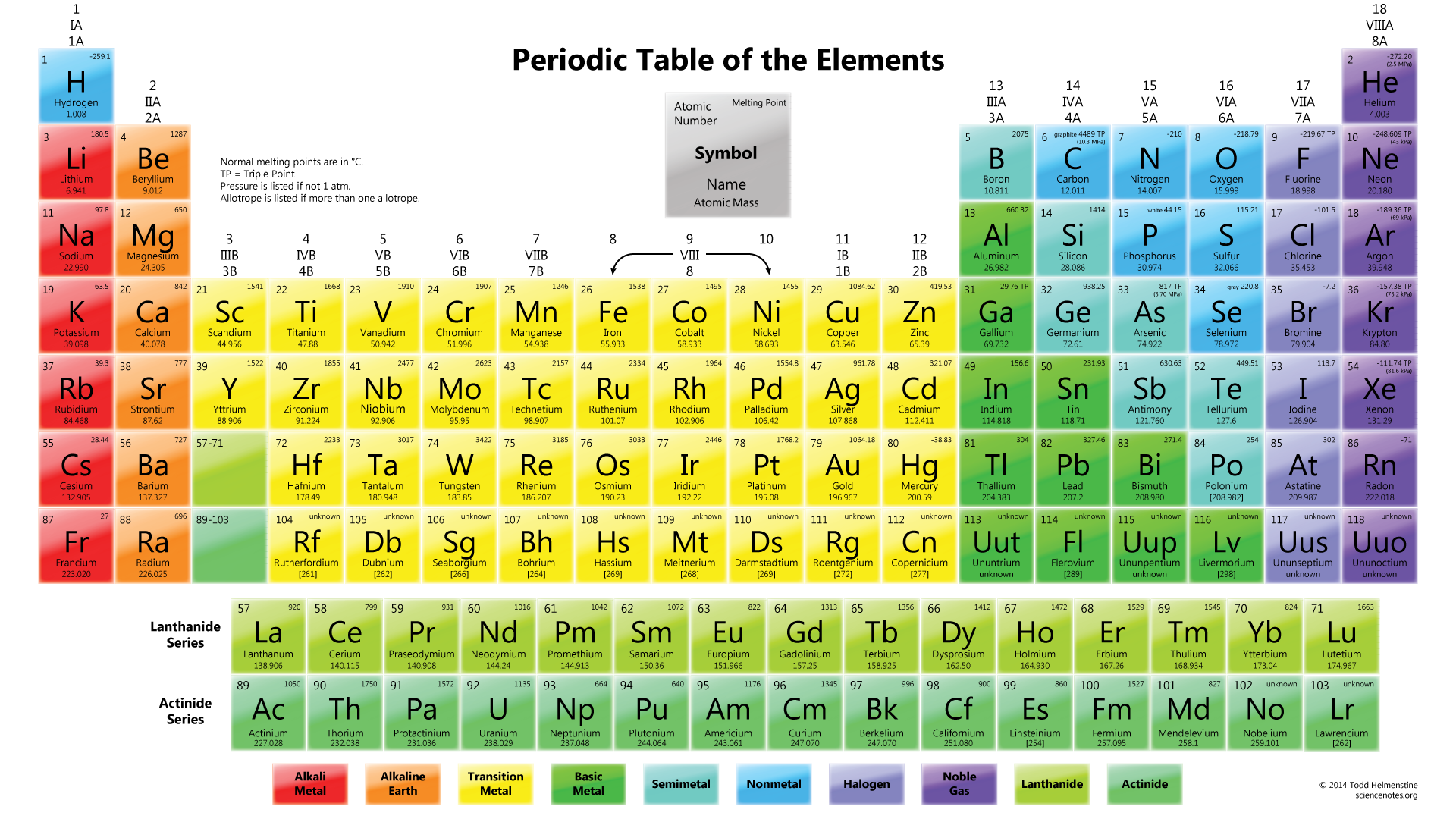 Periodic table with names and symbols view symbol urtaz Images