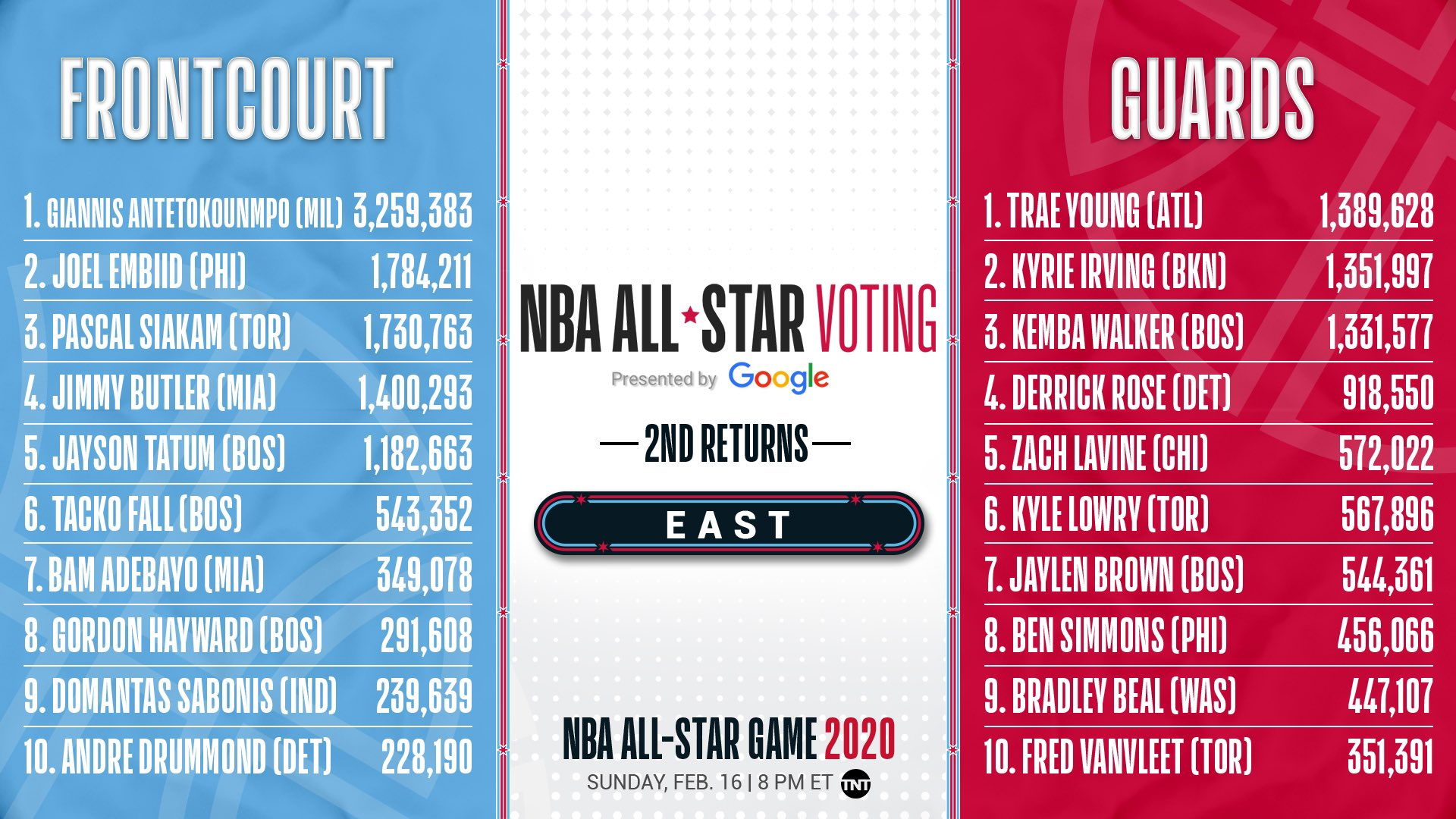 2020 NBA All Star on Twitter The second EAST returns from 1920x1080
