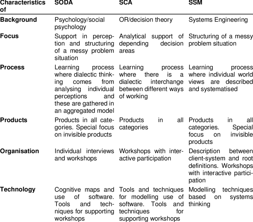 Overview of the evaluation of the approaches SODA SCA and SSM 850x745