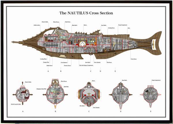 Gallery images and information Nautilus Submarine Interior 600x430