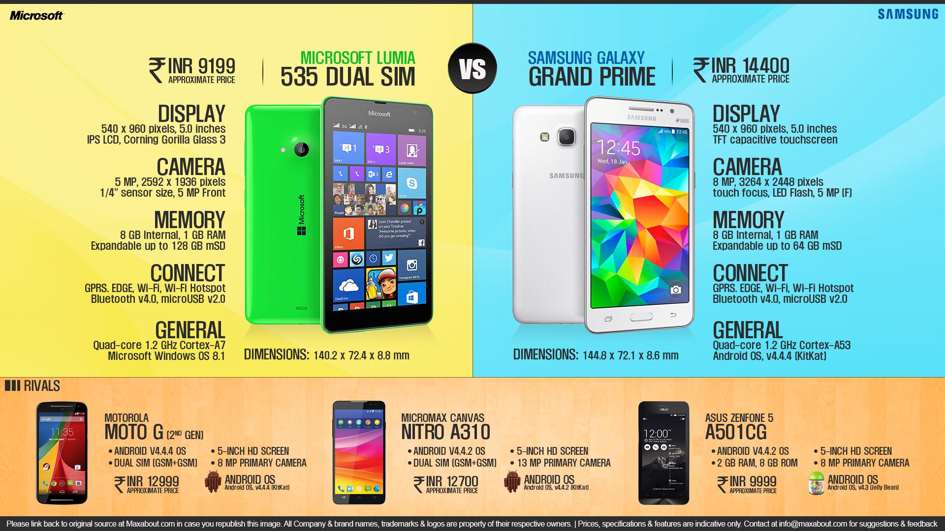 Microsoft Lumia 535 vs. Samsung Galaxy Grand Prime
