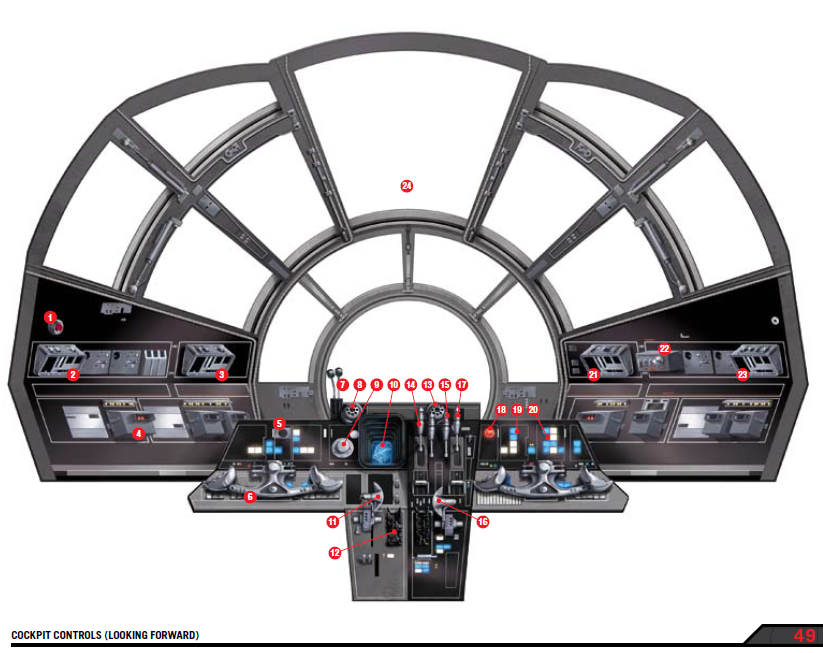 diagram of the cockpit controls, taken from the Millennium Falcon ...