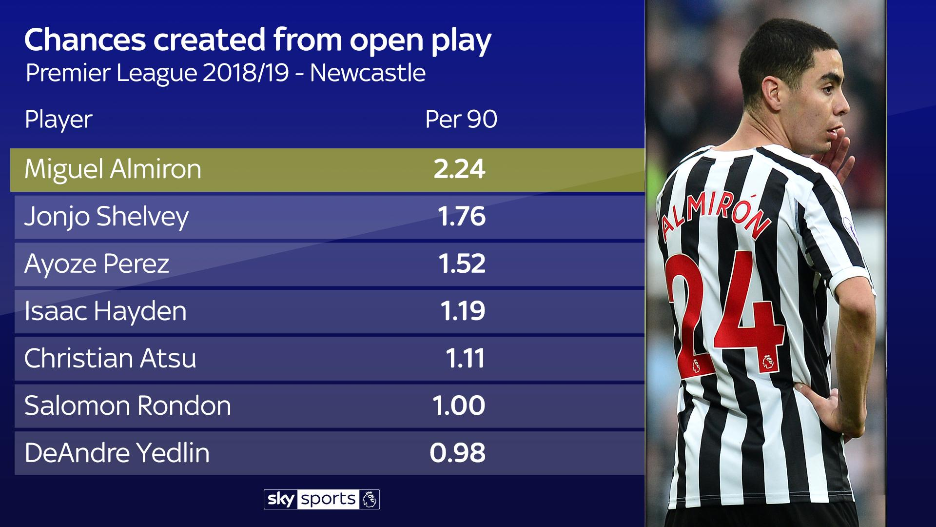 Miguel Almirons Newcastle impact should not be a shock to anyone 1920x1080