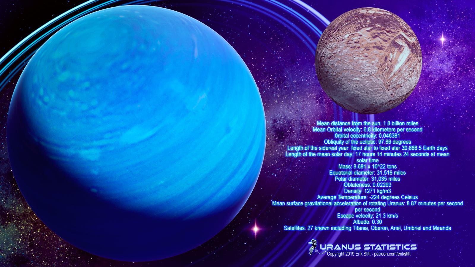 Uranus Statistics   Fact Sheet Wallpaper by Redwoodjedi 1600x901
