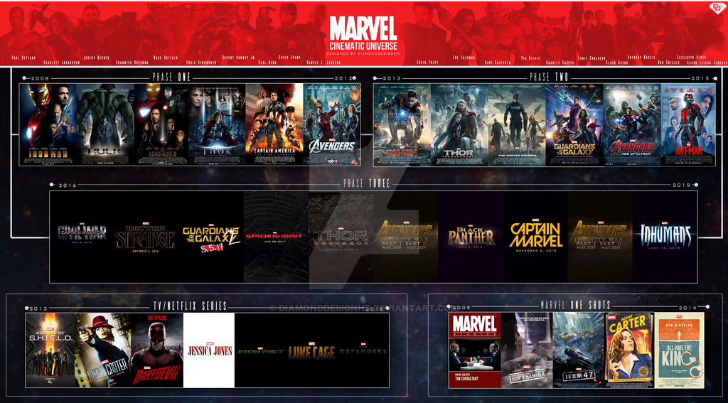 Marvel Cinematic Universe Chart by DiamondDesignHD on 1024x567