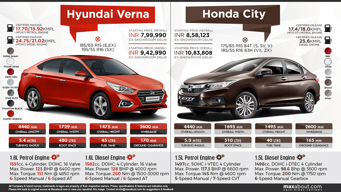 New Hyundai Verna vs Honda City 1100x619