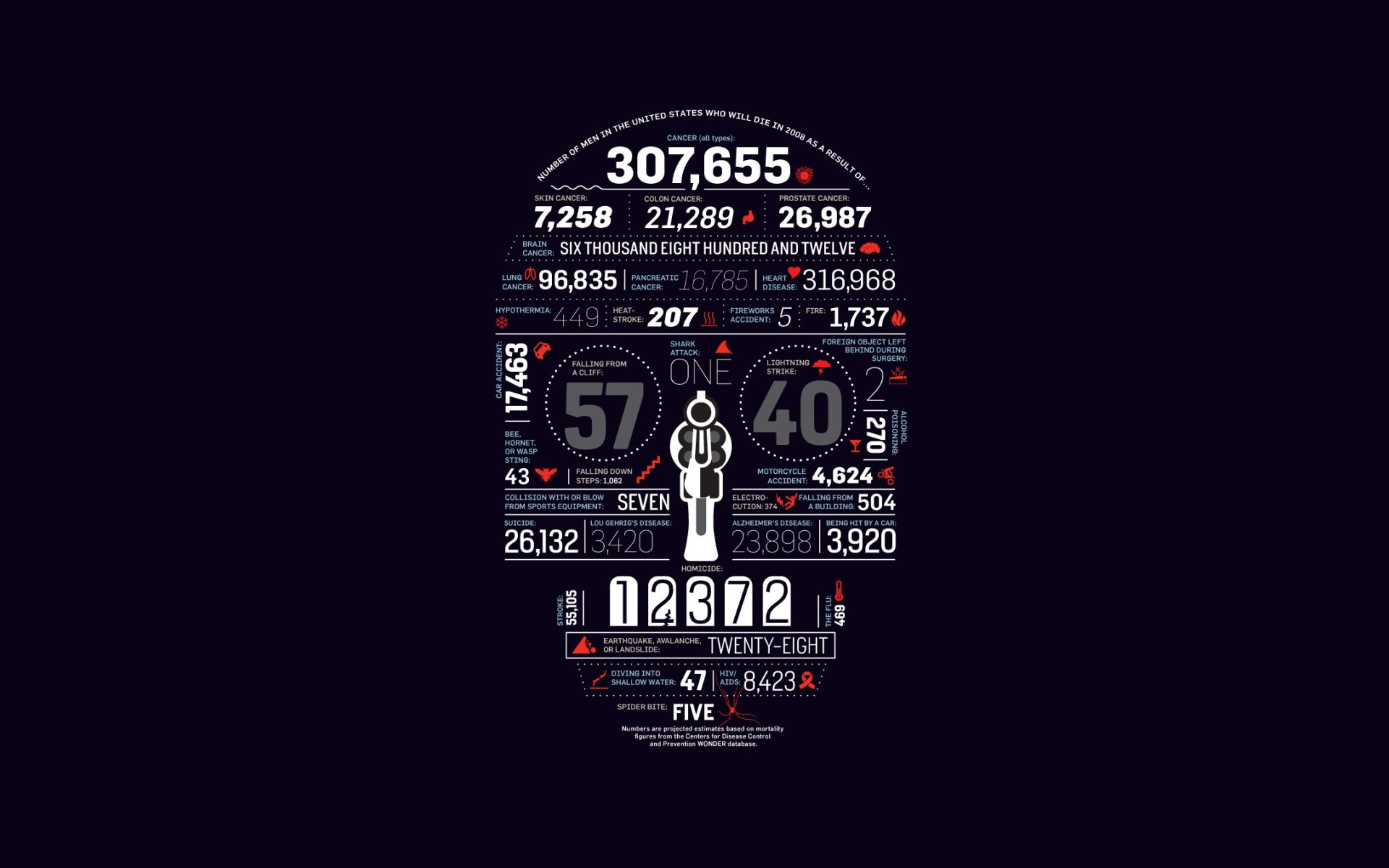 Male death statistics wallpaper 1920x1200