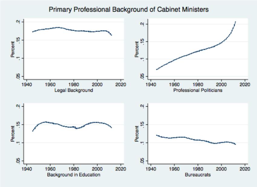 The Professionalization of Politics Ministers Professional 850x618
