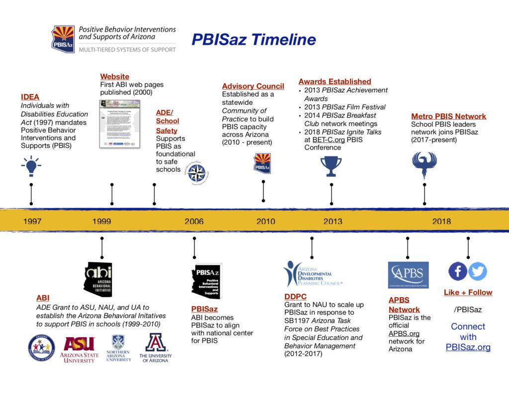 History PBISAz 1024x791