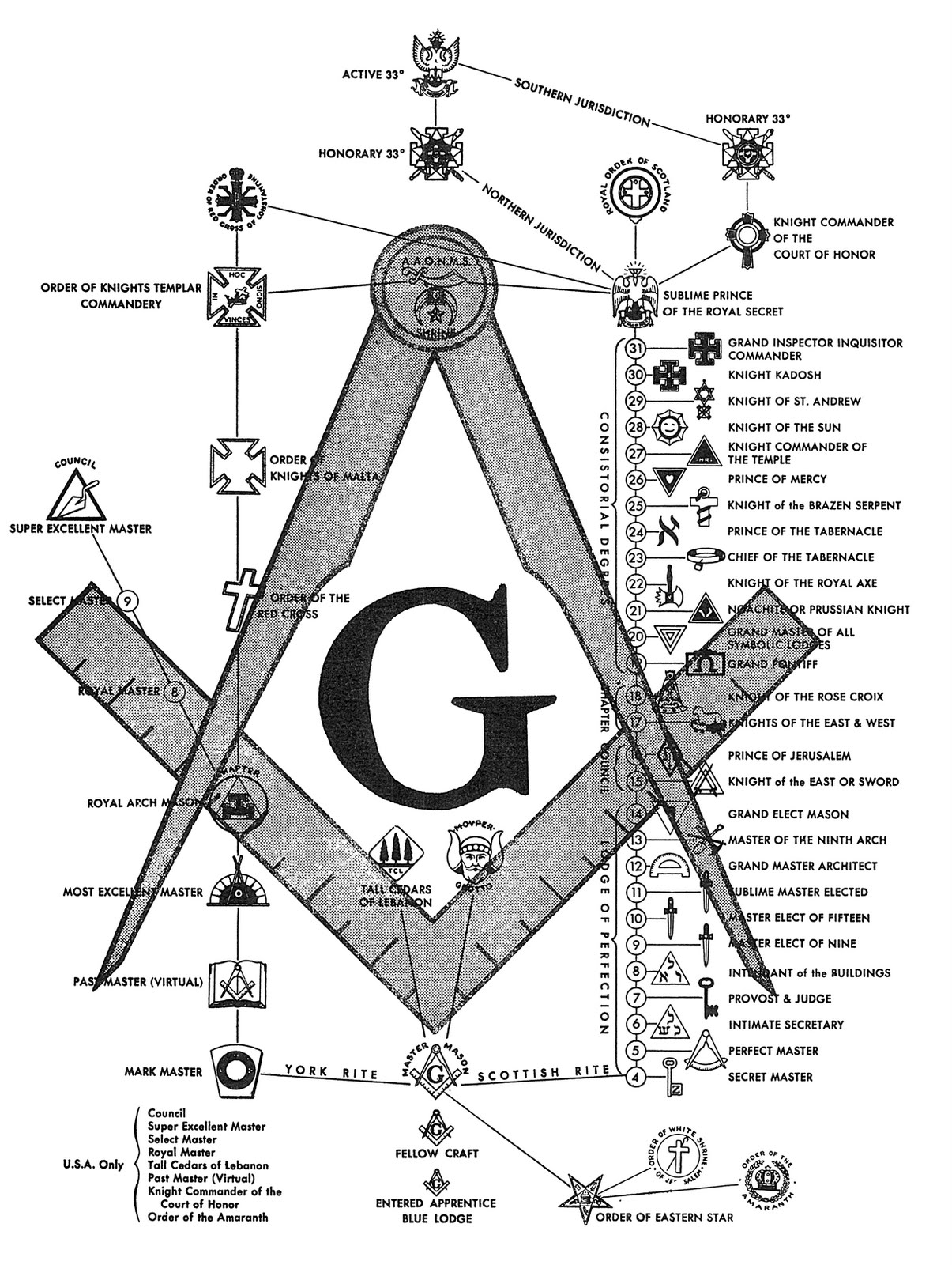 Misplaced In The Midwest Secret Society Week   Freemasonry 1205x1600