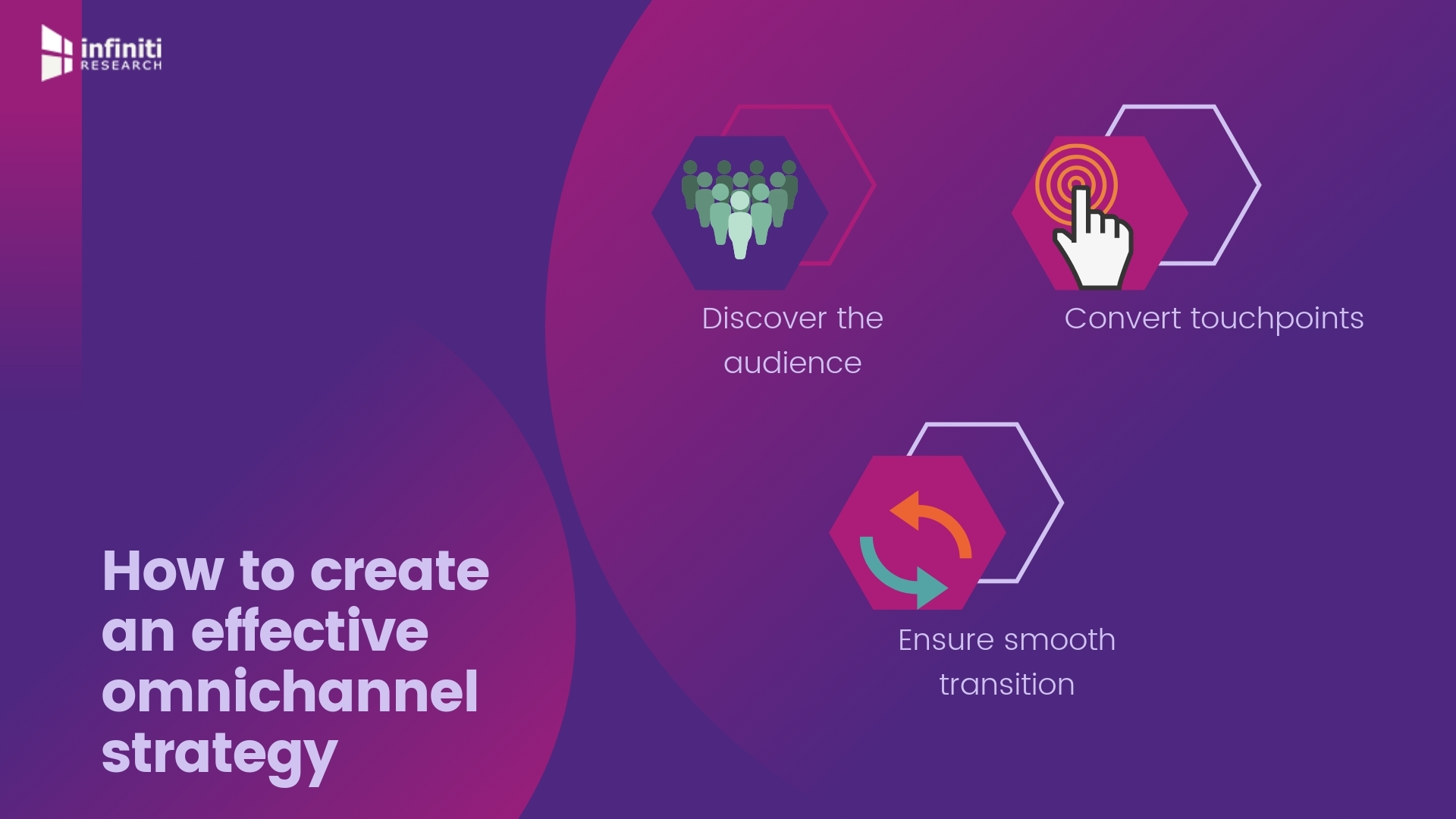 Creating a Rich Omnichannel Experience for Your Customers 1920x1080