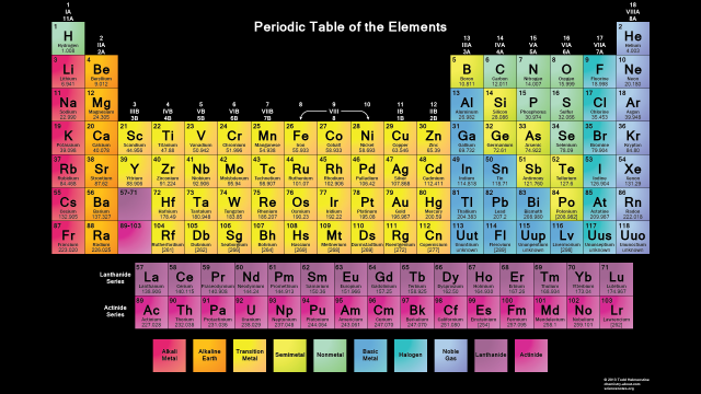 Printable Periodic Table and Periodic Table Wallpaper 640x360
