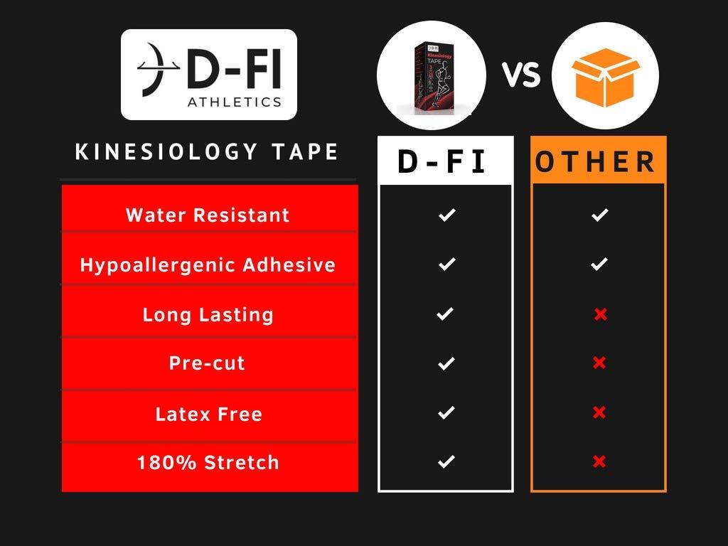 Amazoncom D FI Kinesiology Tape   3 Roll Pack Pre Cut 10 1024x768