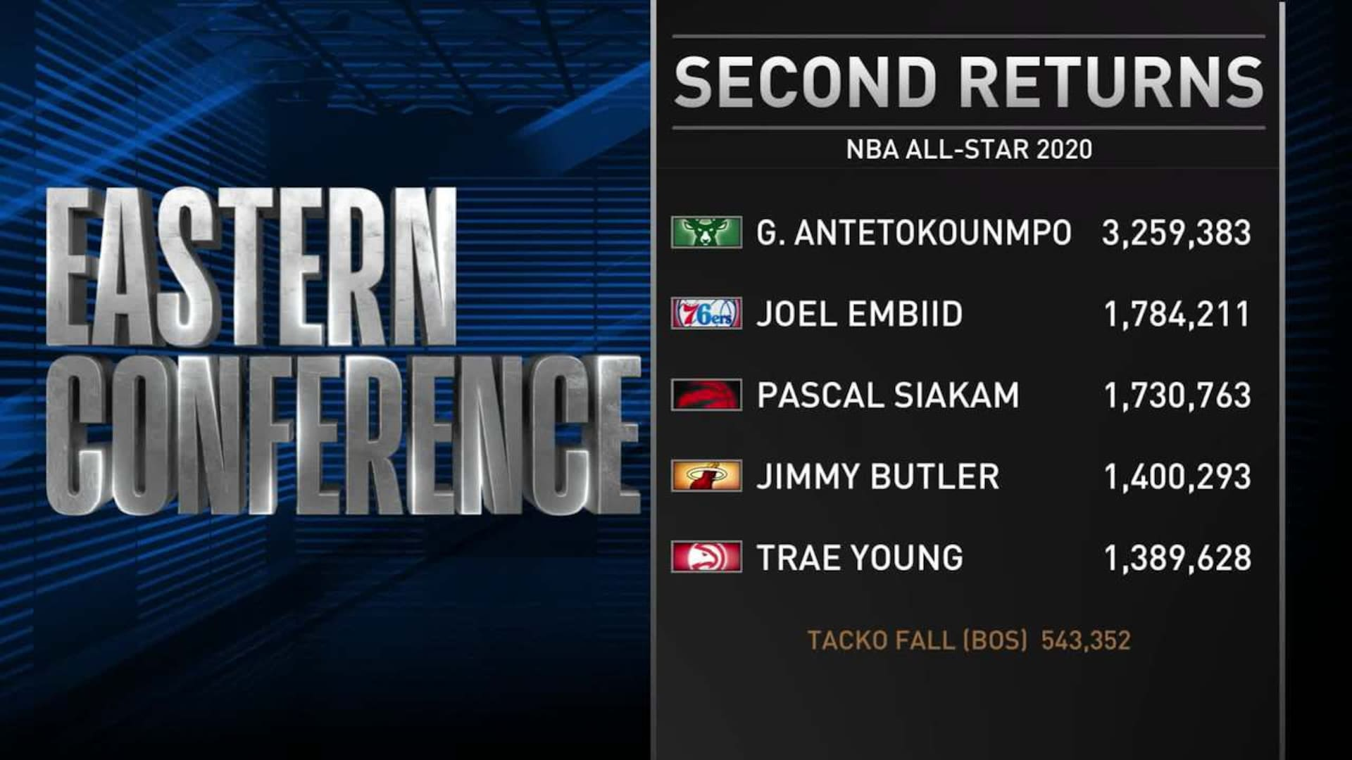 Second returns from all star voting NBAcom 1920x1080
