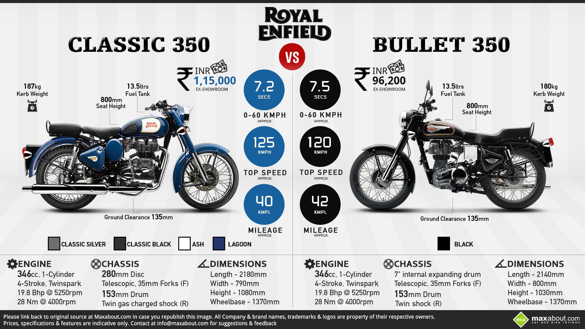 Royal Enfield Classic 350 Wallpapers Wallpapersafari