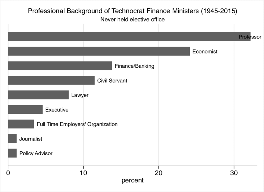 Background of finance ministers who were never in elective office 850x618