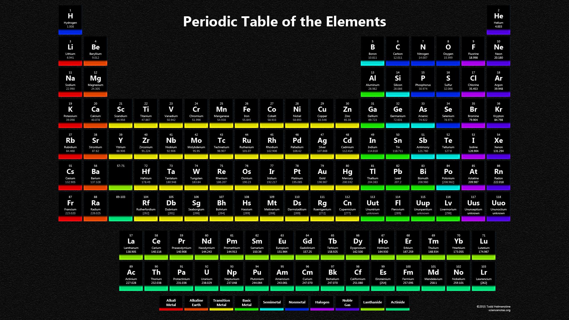 Periodic table wallpaper wallpapersafari br on periodic table wallpapers pictures to pin urtaz Images