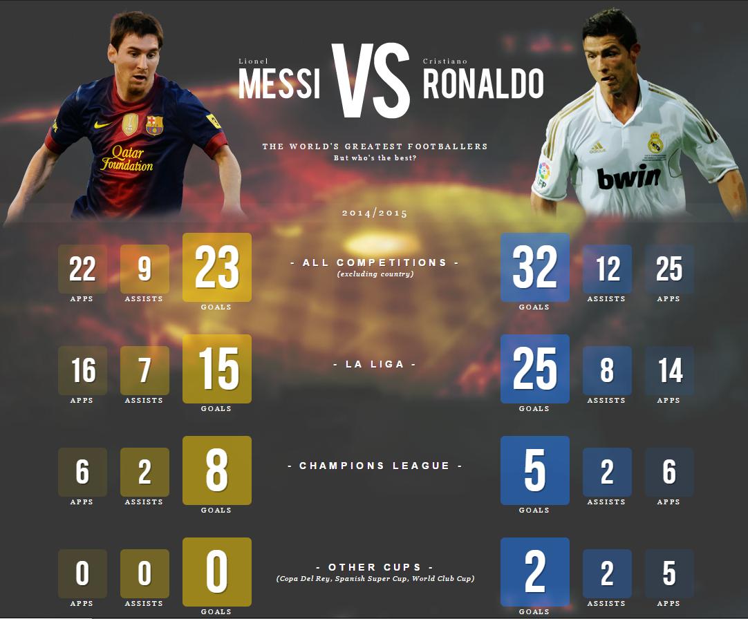 Messi vs Ronaldo 2015 Messi vs Ronaldo Stats 1082x896
