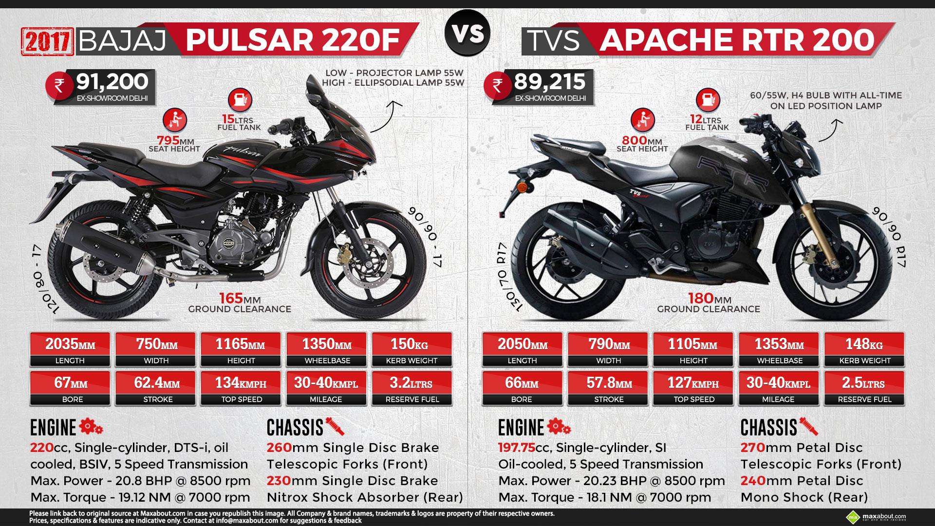2017 Bajaj Pulsar 220F vs TVS Apache RTR 200 1920x1080