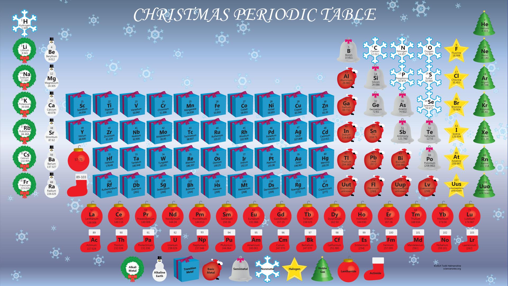Biochemistry wallpaper wallpapersafari holiday desktop with this christmas themed periodic table wallpaper 1920x1080 urtaz Choice Image
