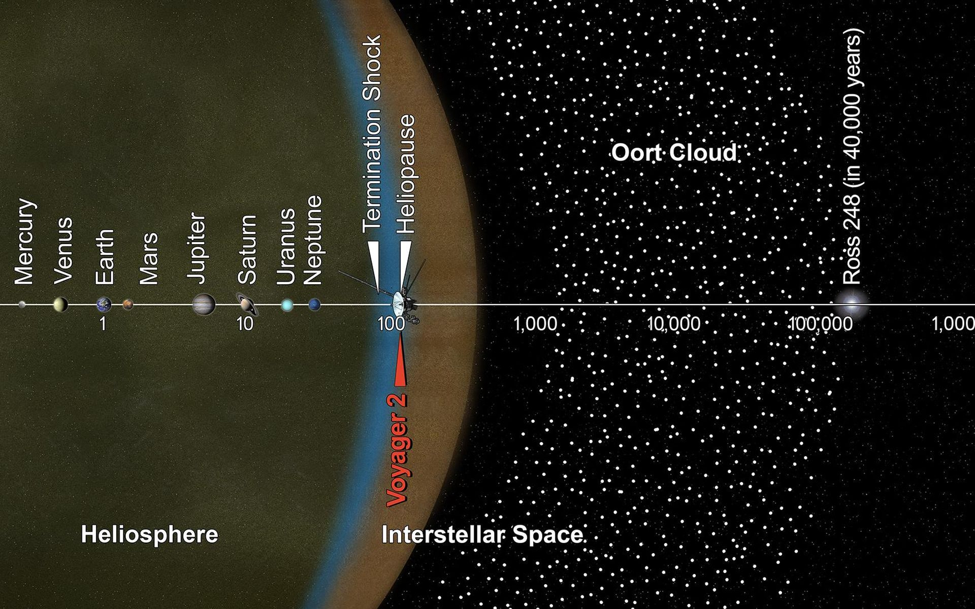 Space Images Voyager 2 and the Scale of the Solar System Artist 1920x1200