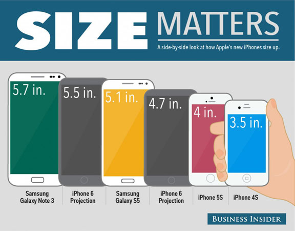Size matters Experts compared the iPhone 6 with Samsung Galaxy S5 and 576x450