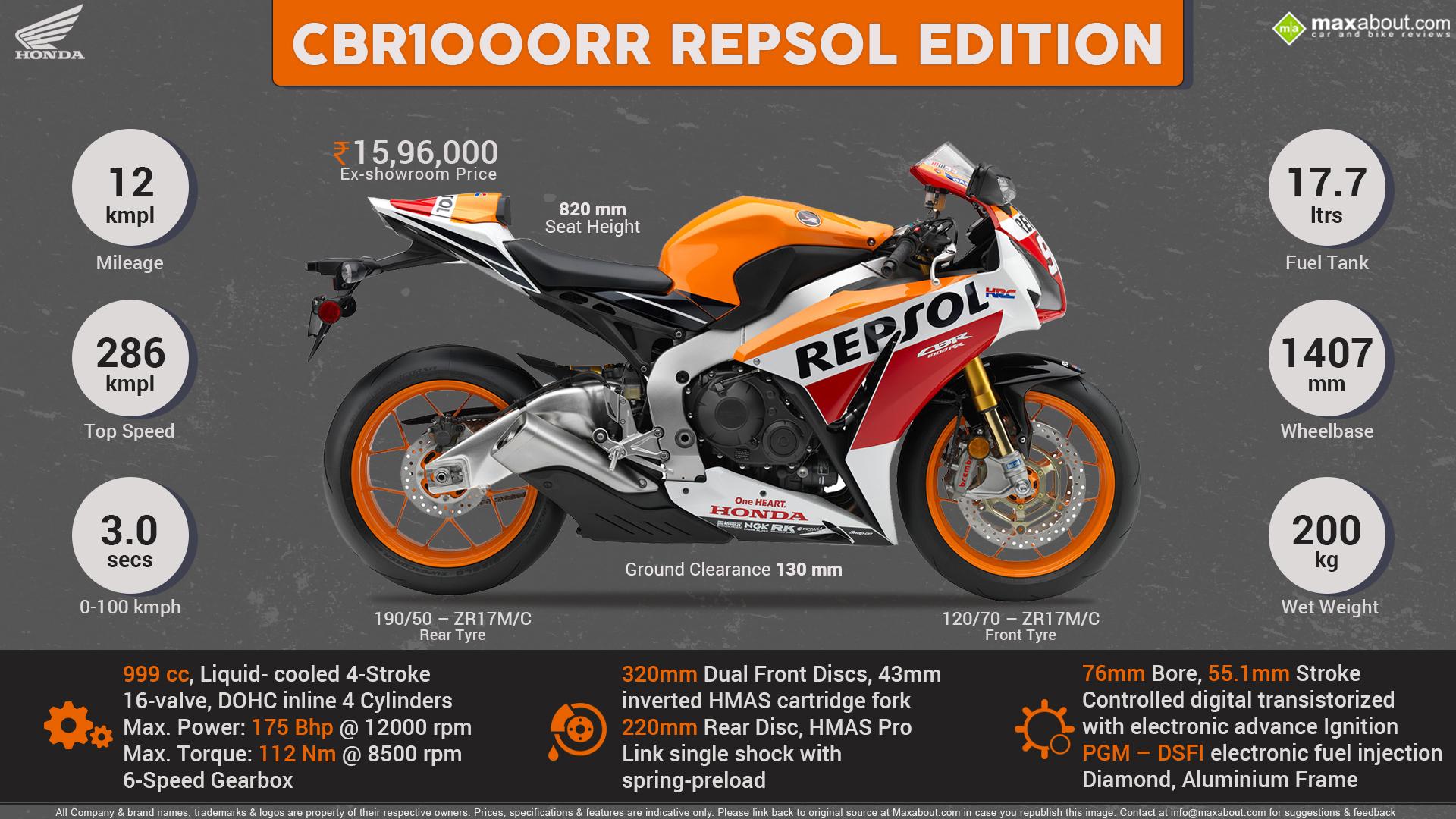 Quick Facts   Honda CBR1000RR Repsol Edition 1920x1080