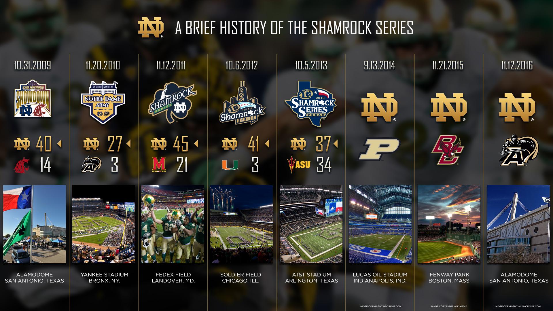 Notre Dame Football Wallpaper Wallpaper Full HD 1920x1080