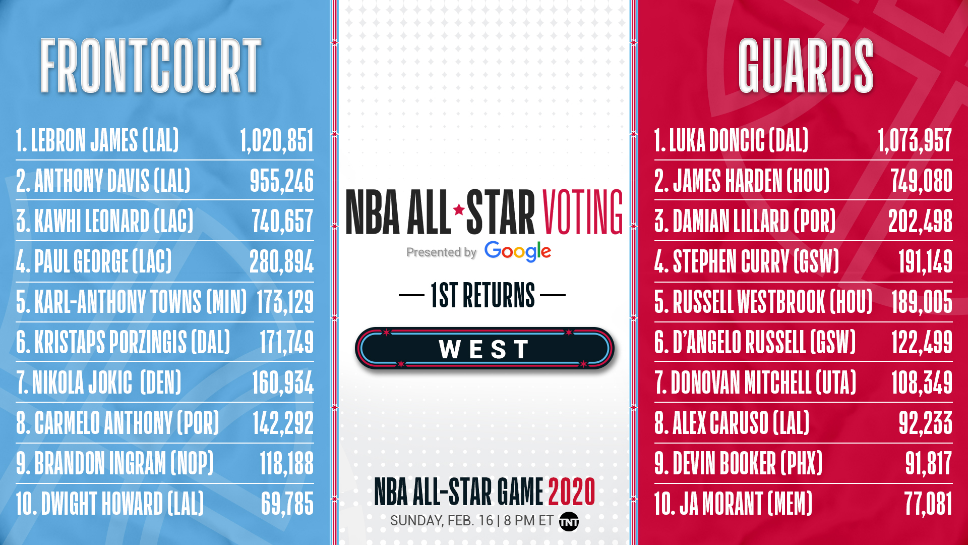 2020 NBA All Star on Twitter The first WEST returns from 1920x1080
