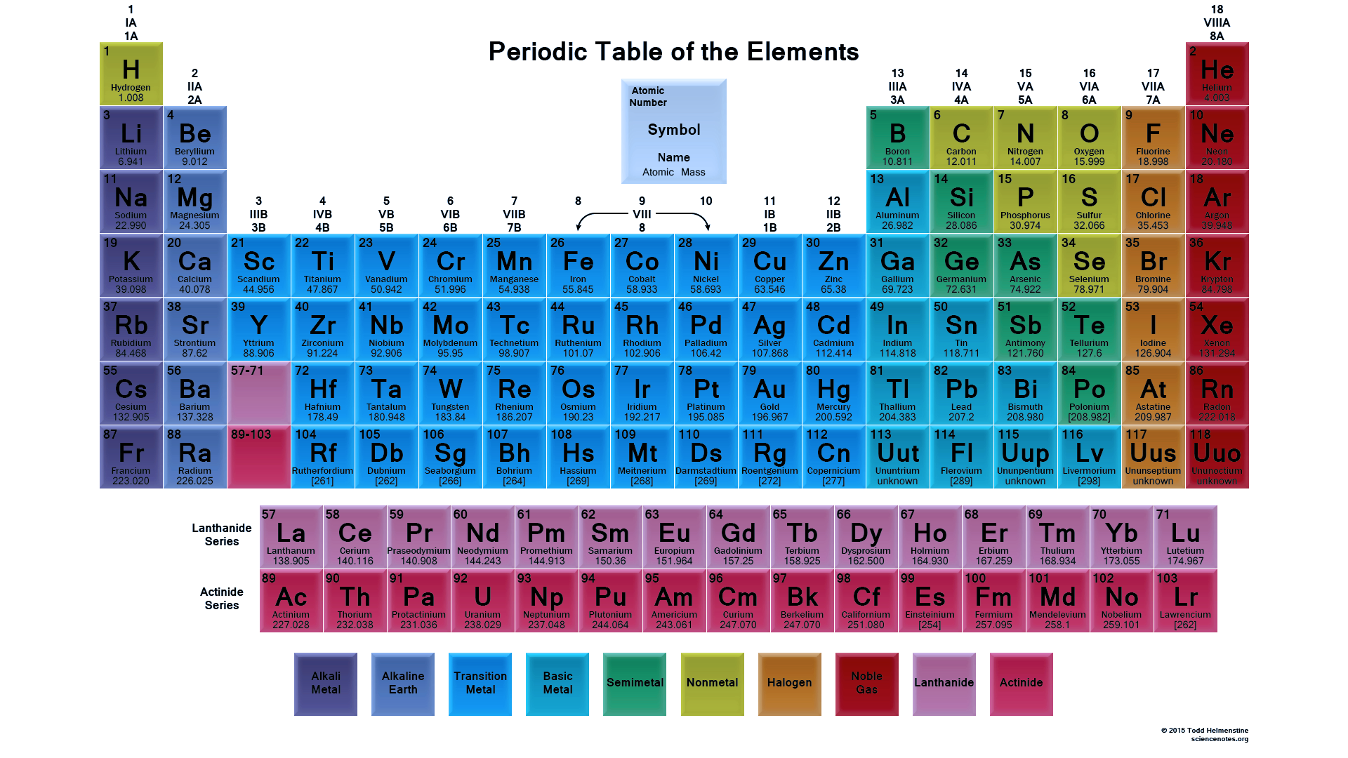the periodic table The periodic table of the chemical elements displays the organizing principles of matter the table is a tabular depiction of the chemical elements and their characteristics.