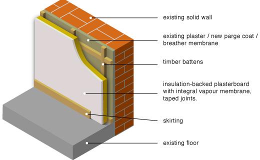 GreenSpec Housing Retrofit Solid Wall Insulation Internal lining 520x320