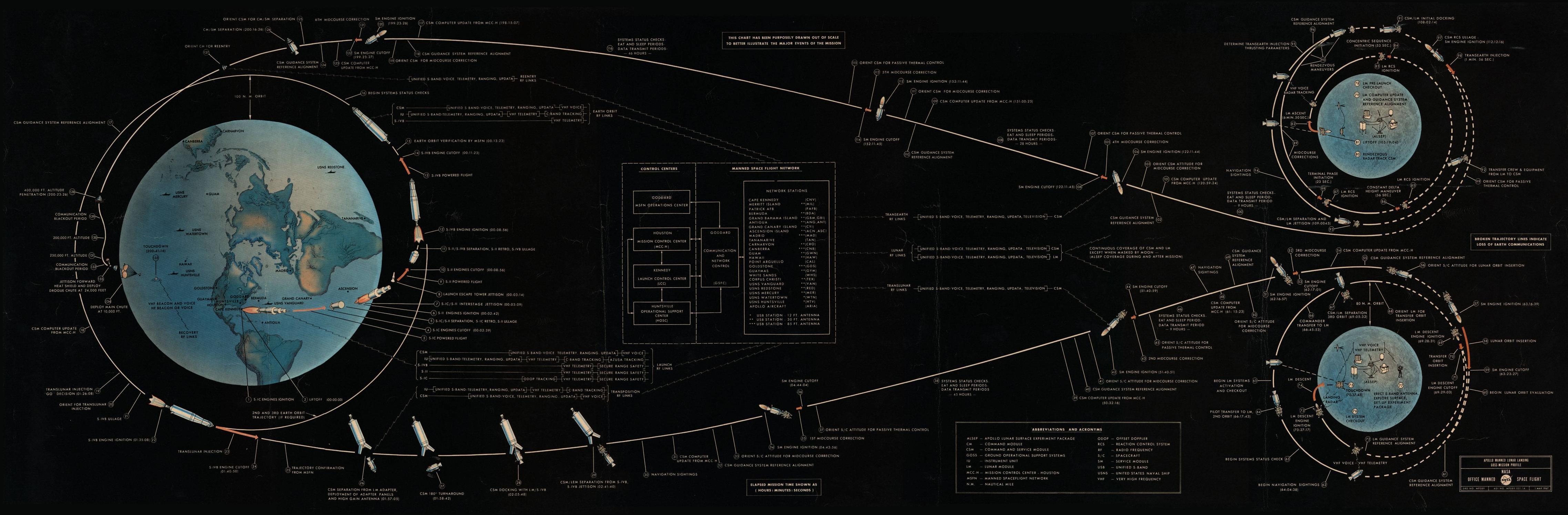 Apollo 11 Mission Profile 4550x1495