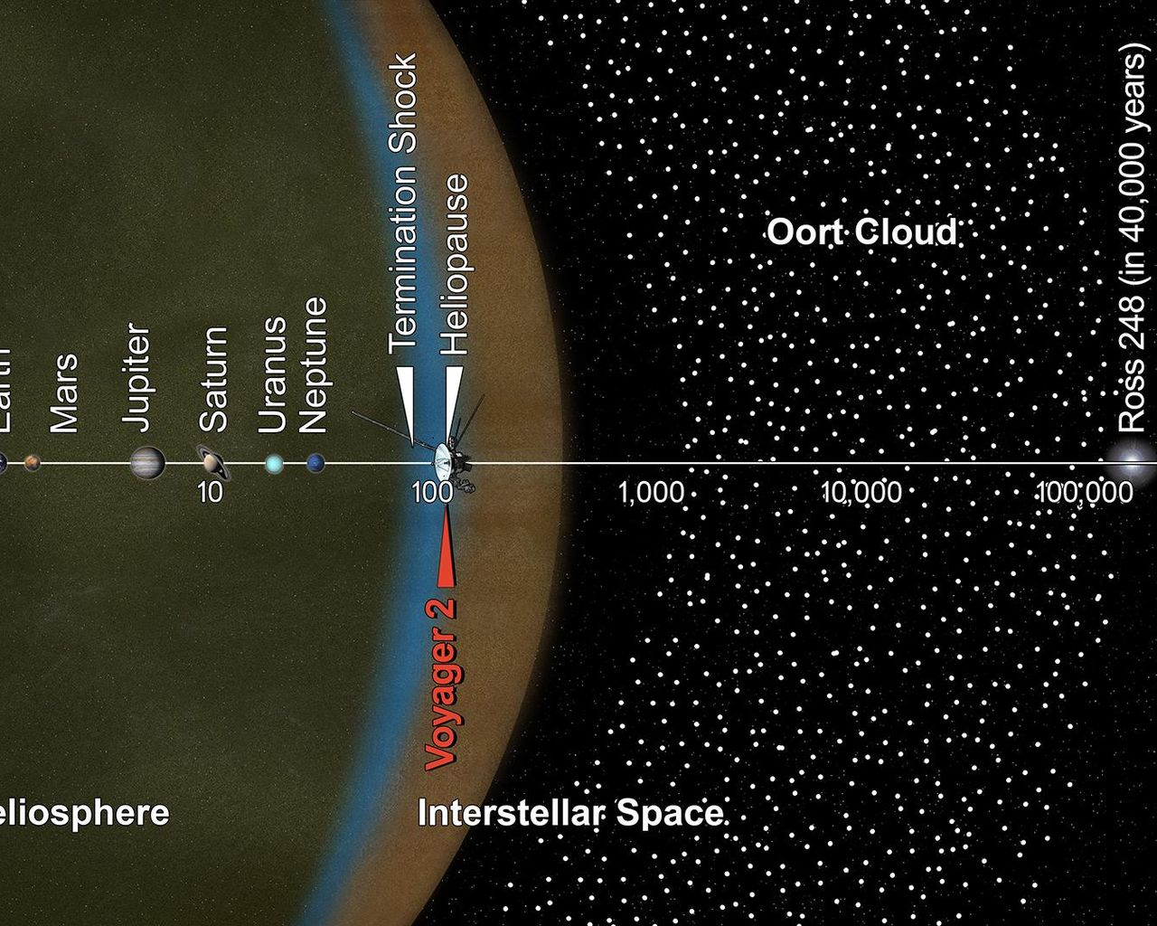 Space Images Voyager 2 and the Scale of the Solar System Artist 1280x1024