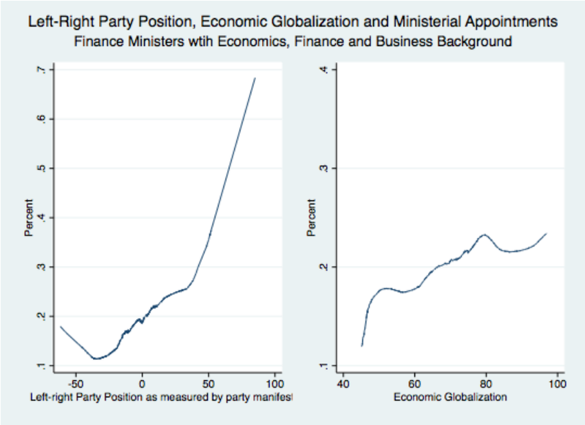 Party Ideology Economic Globalization and Finance ministers with 850x618