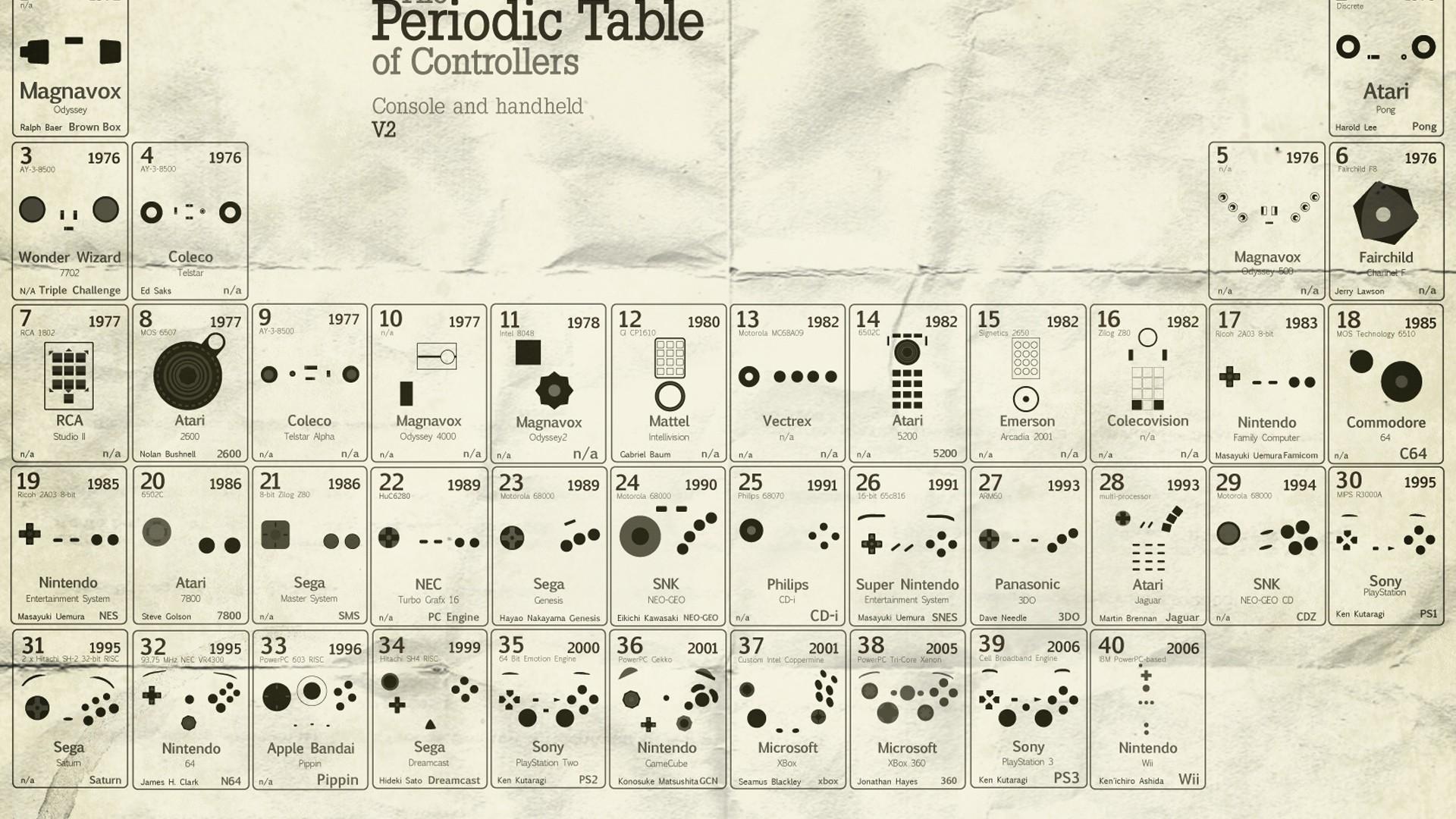 Periodic Table Wallpaper Wallpapersafari