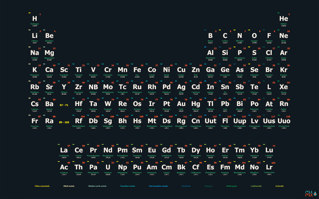 Table Of Elements Wallpaper