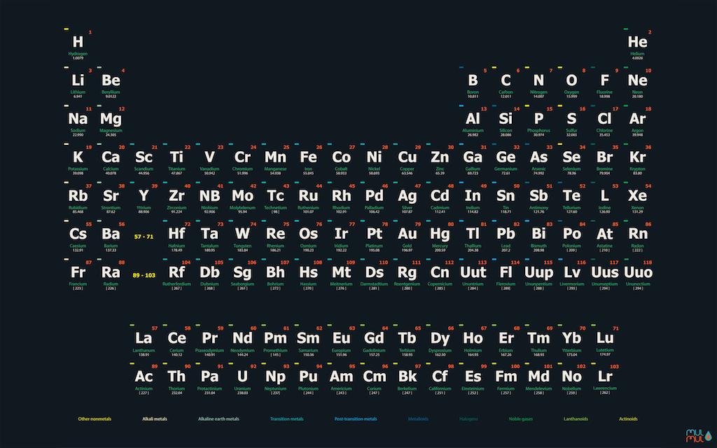 1440x900 periodic table wallpaper - photo #15
