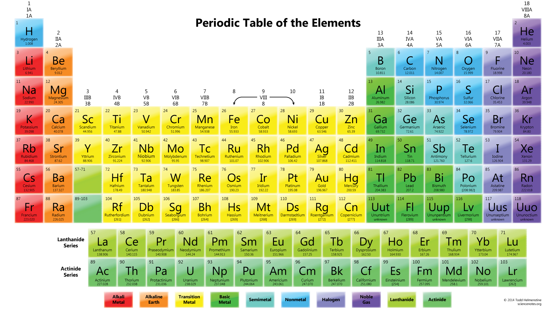 Colorful Periodic Table of Elements 1920x1080