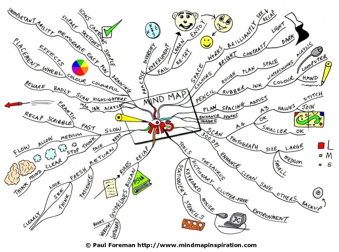 Home Mind Map   Mind Map Tips Mind Map 1100x820
