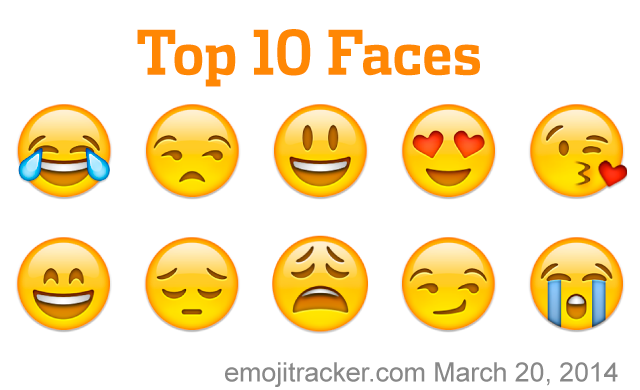 10 most used emojis 640x390