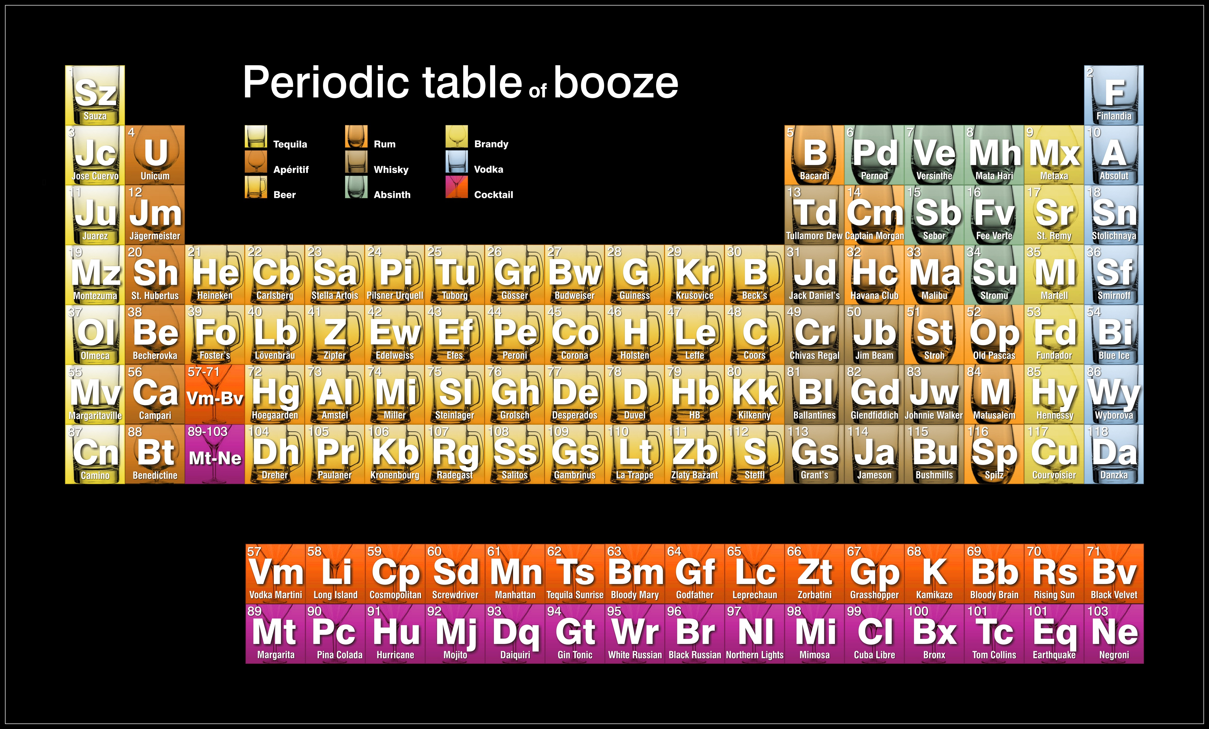 periodic table of booze by tsong high resolution hd wallpaper of 4693x2829 - Periodic Table As Wallpaper