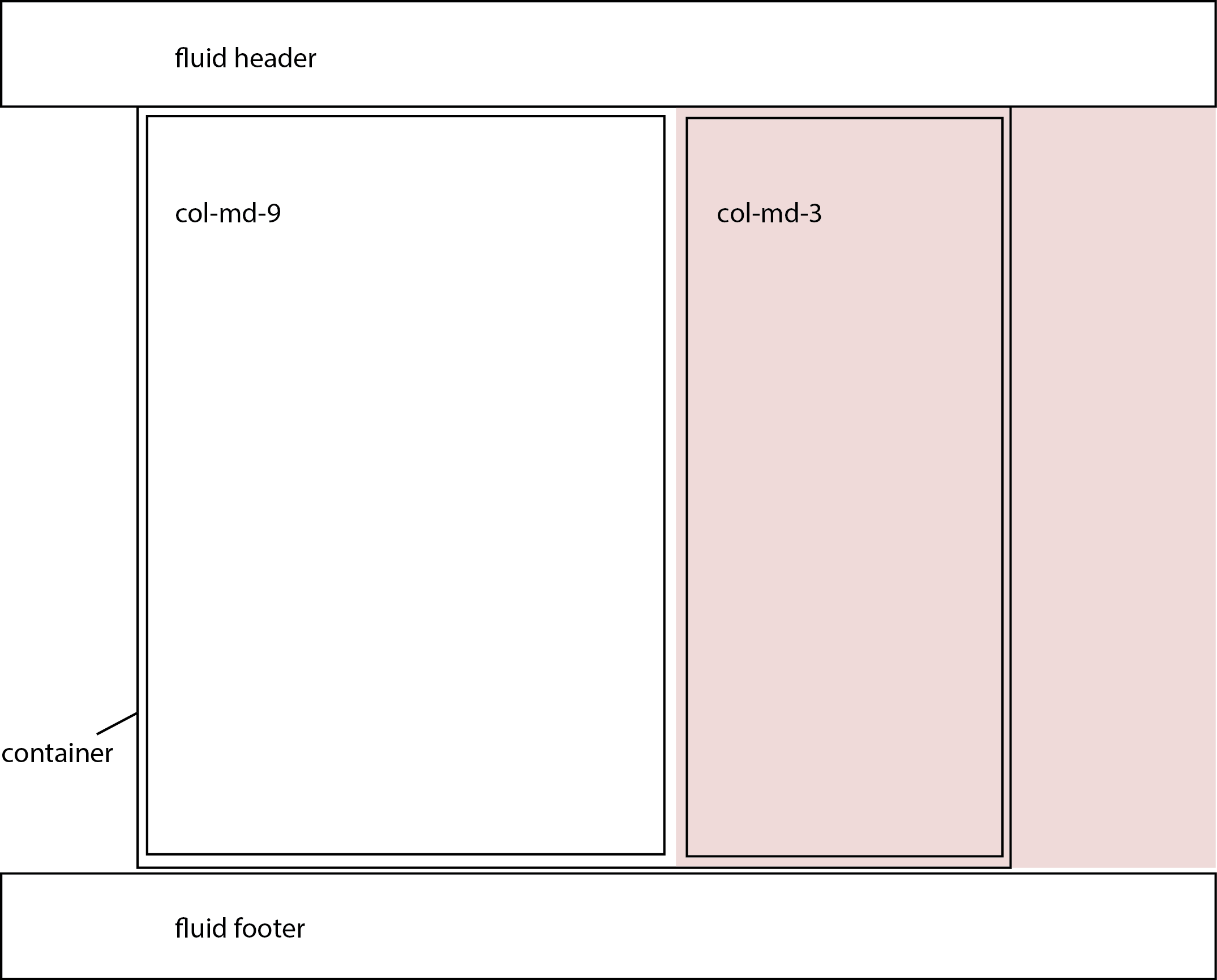 Set background color for 13 of the page in Bootstrap 4   Stack 2150x1732