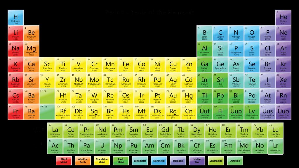 Periodic table wallpaper wallpapersafari colorful periodic table wallpaper science notes and projects 1024x576 urtaz Images