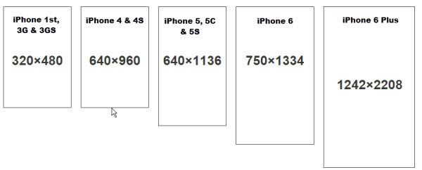 iPhone Screen Size Resolution All Models 600x242
