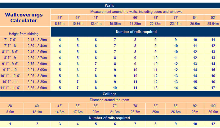 Calculate How Many Rolls Of Wallpaper You Require Home Interiors 730x427